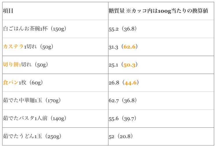 主要な炭水化物に含まれる糖質量の図