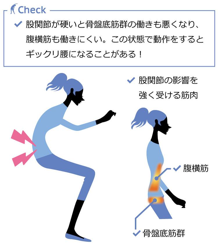 ギックリ腰の例