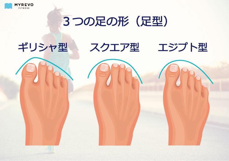 3つの足の形