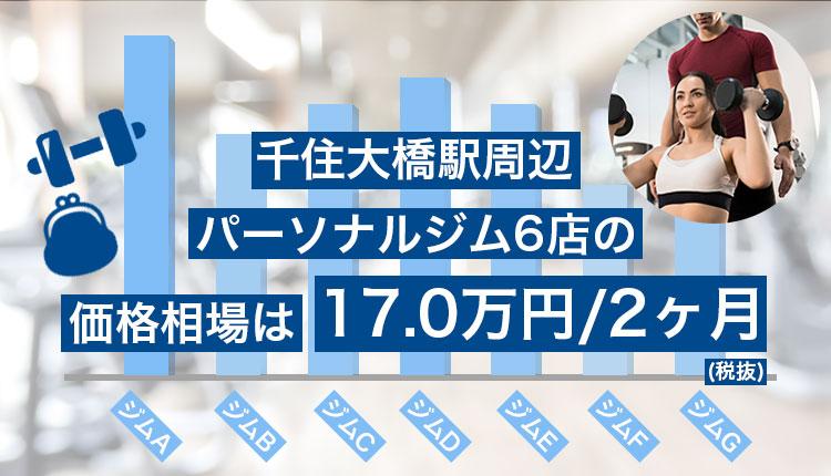 千住大橋駅周辺のパーソナルジム相場価格