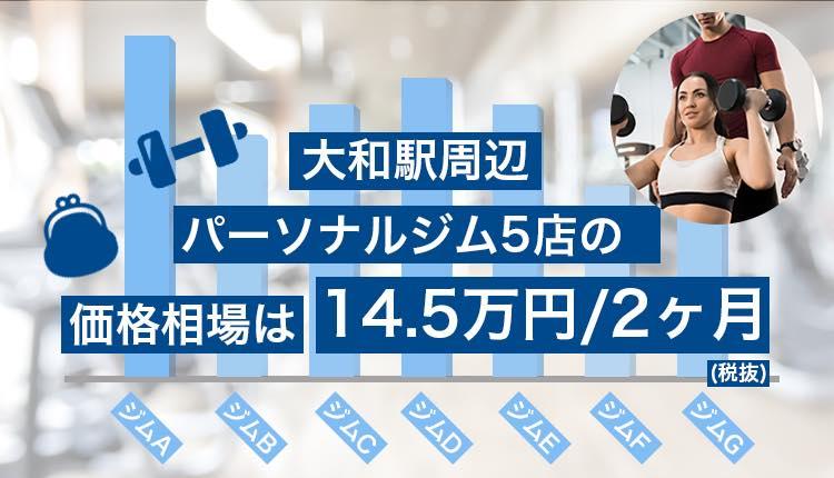 大和エリアのパーソナルナルジムの価格相場 14.5万円/2ヶ月