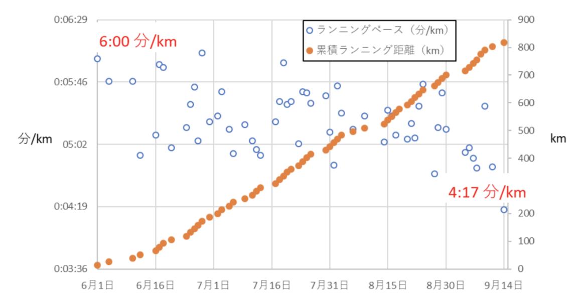 ランニング累積距離とペースの関係